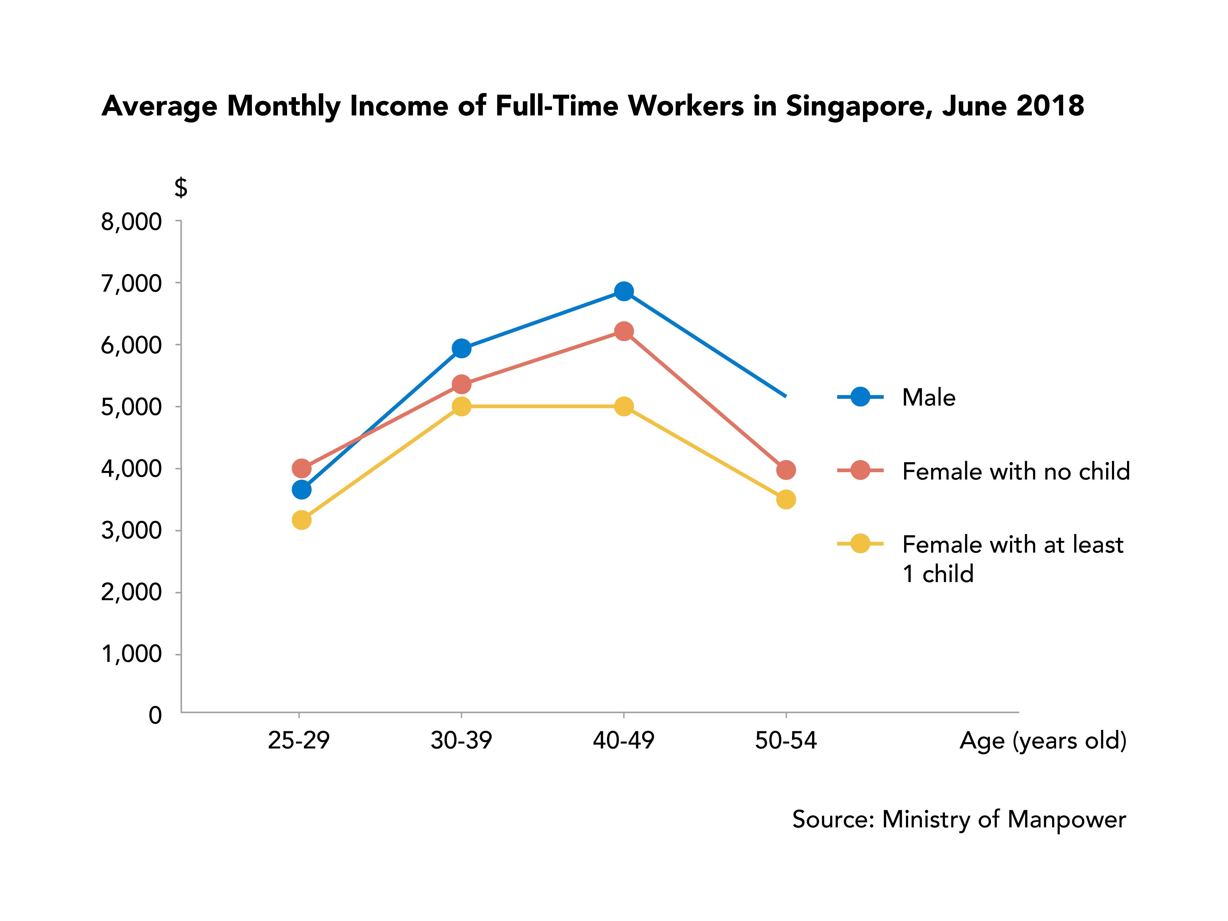 Singapore Income Pay Gap